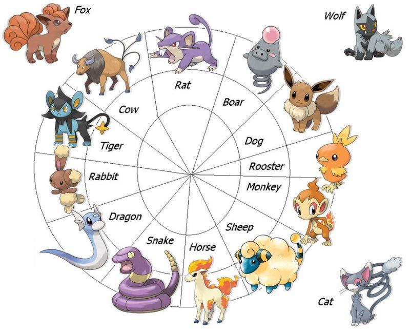 Japanische Sternzeichen: Pokemon Sternzeichen