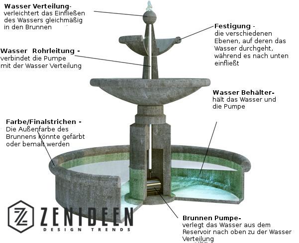 Stein Gartenbrunnen Selbst Gemacht