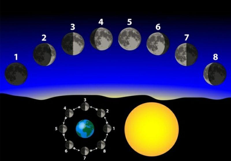 Haarschneiden Mondkalender Mondphasen