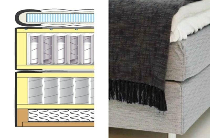 Aufbau von Boxspringbett innerliche Struktur der Komponente