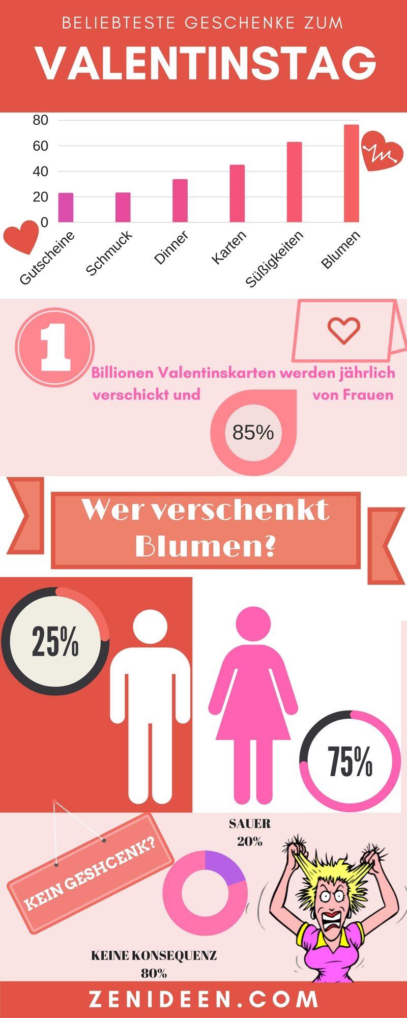 Interessante Fakten zum Valentinstag - beliebteste Geschenke