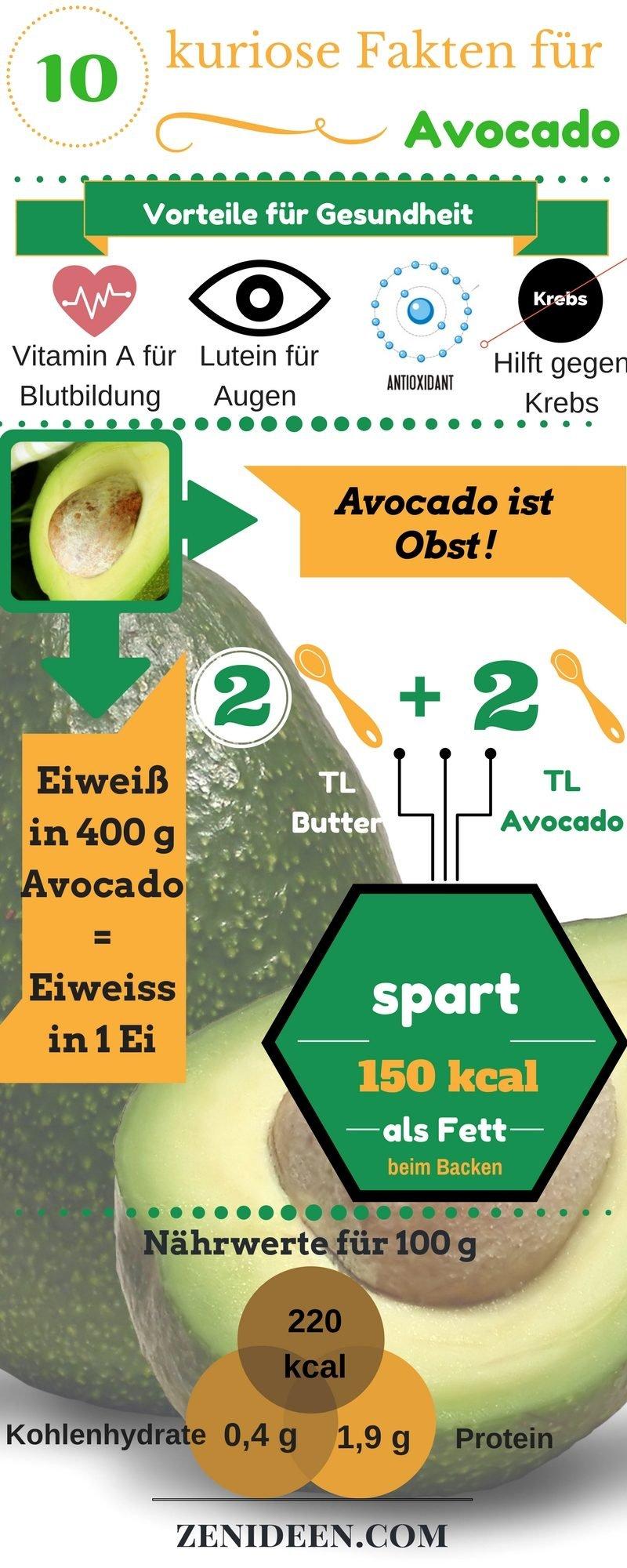 Diese Fakten über Avocado werden Sie nicht glauben!