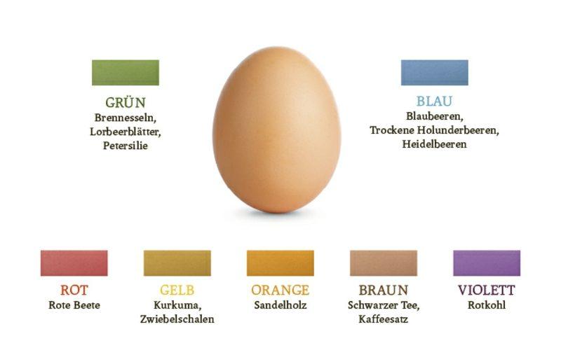 Eier färben Naturfarben notwendige Zutaten