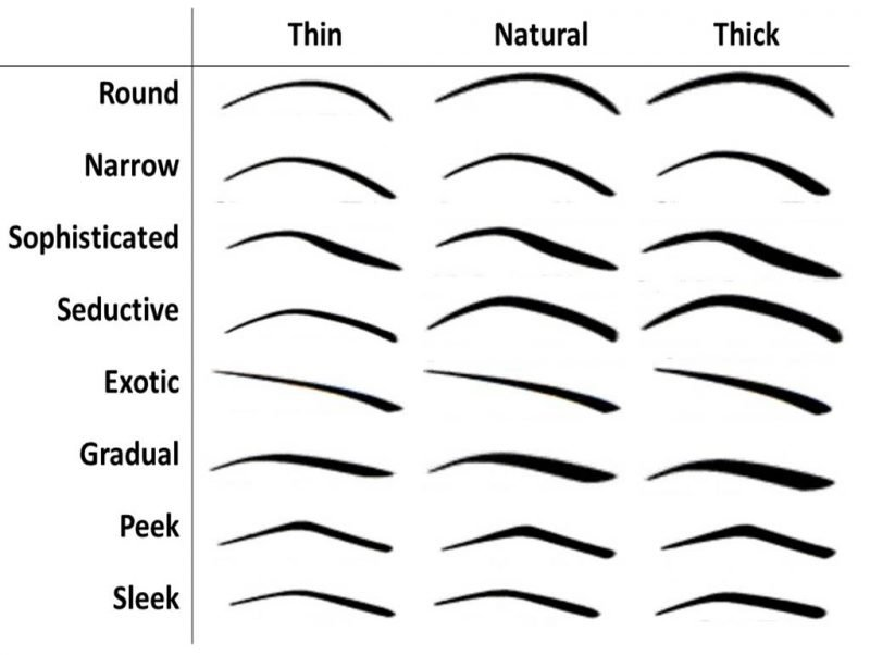 Augenbrauen Formen im Überblick