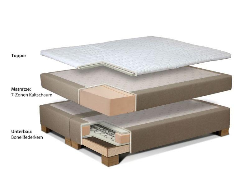 Bett kaufen Boxspringbett Aufbau Schema