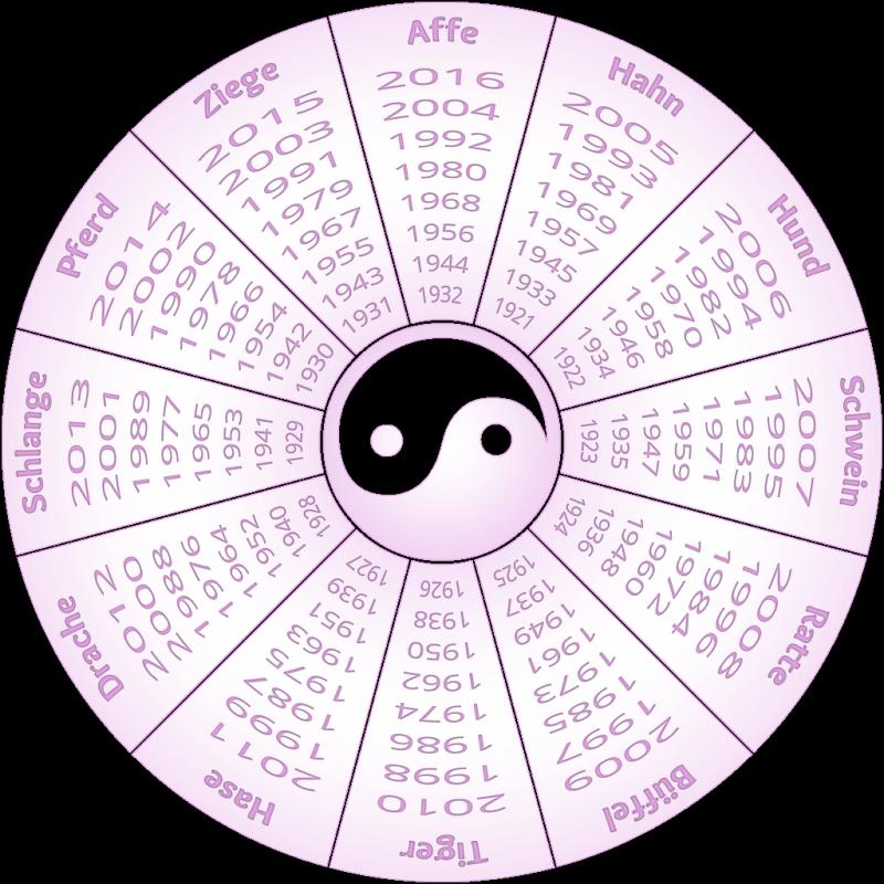 Chinesische Sternzeichen vs Japanische Sternzeichen