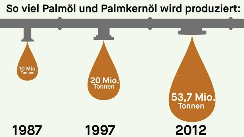 Palmölherstellung weltweit Grafik