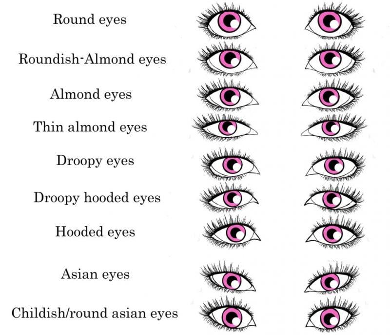 Augenformen