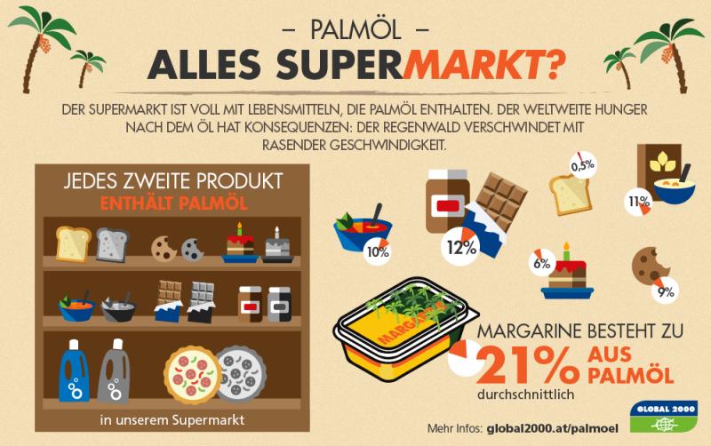 krankheitserregende Lebensmittel mit Palmöl Supermarkt Grafik