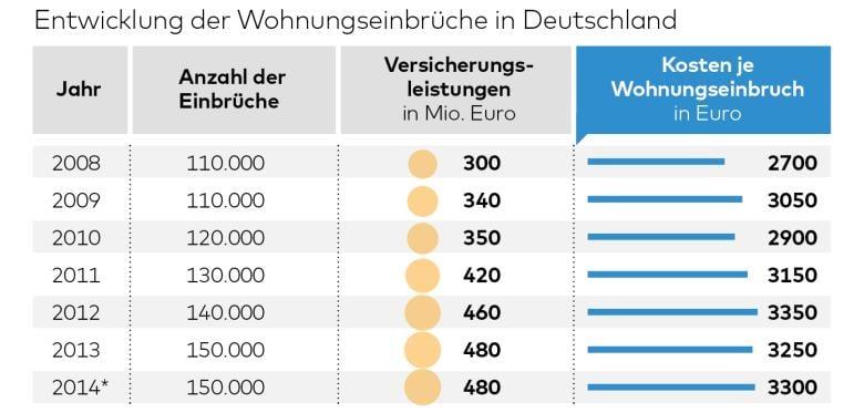 Einbruch in Deutschland