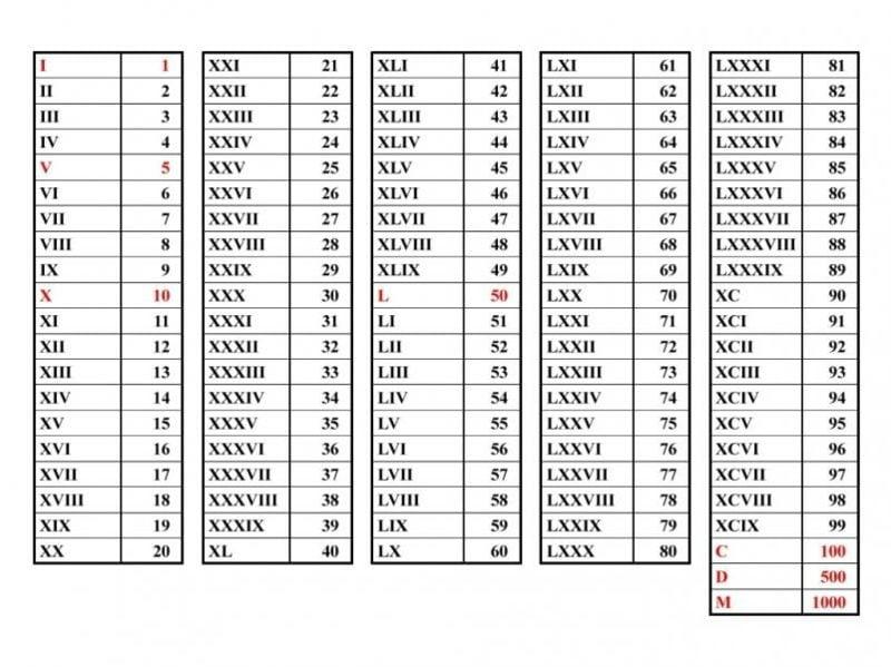 römische Zahlen Tattoo Bedeutung Tabelle