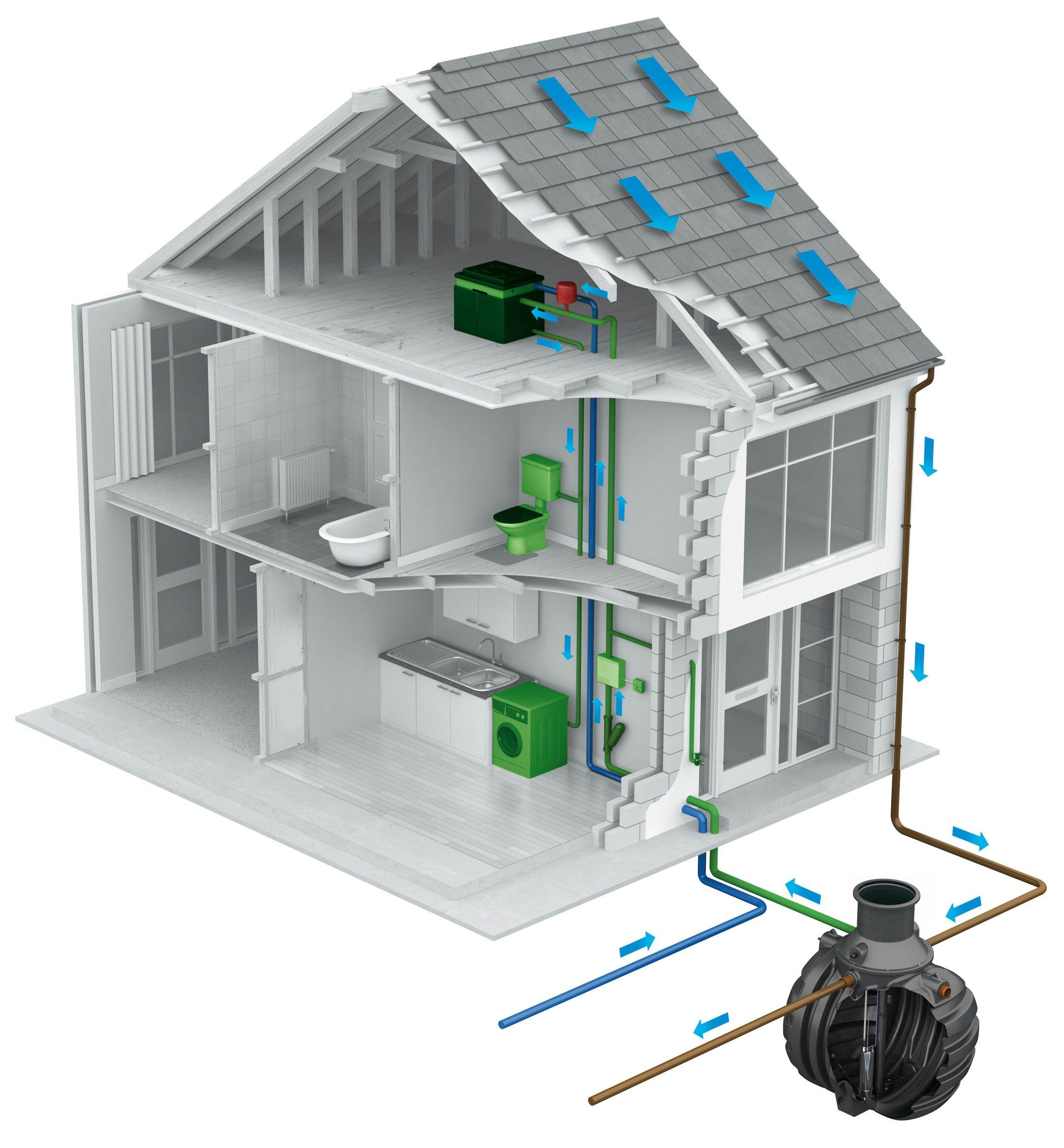 Wie funktioniert eine Anlage für Regenwasser -Sammlung?