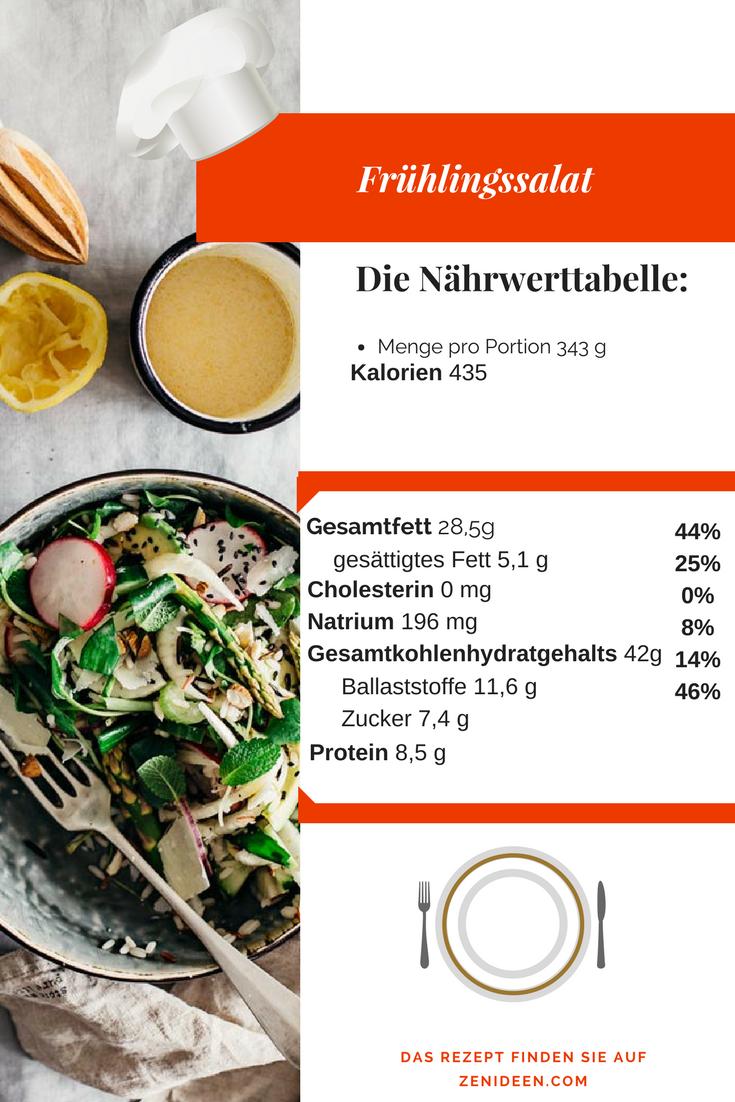 Frühlingssalat: Wie sieht die Nährwerttabelle dieses Salats aus?