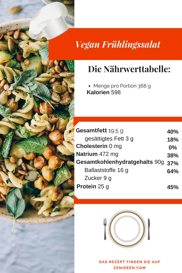 Die Nährwerttabele für den ersten Frühlingssalat
