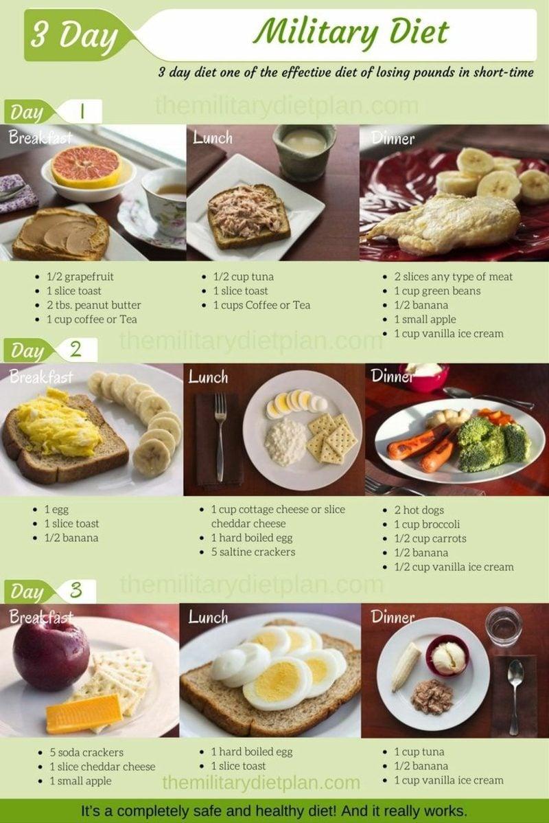 Militär Diät machen gesund abnehmen