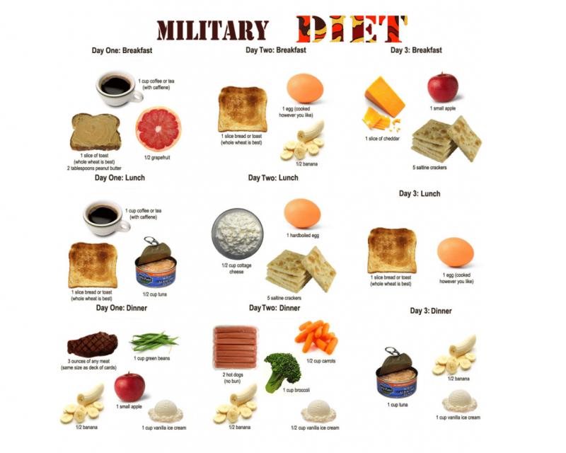 Militär Diät machen Plan
