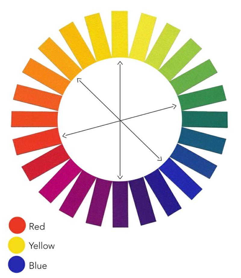 welche Farben passen zusammen Farbkreis nutzen