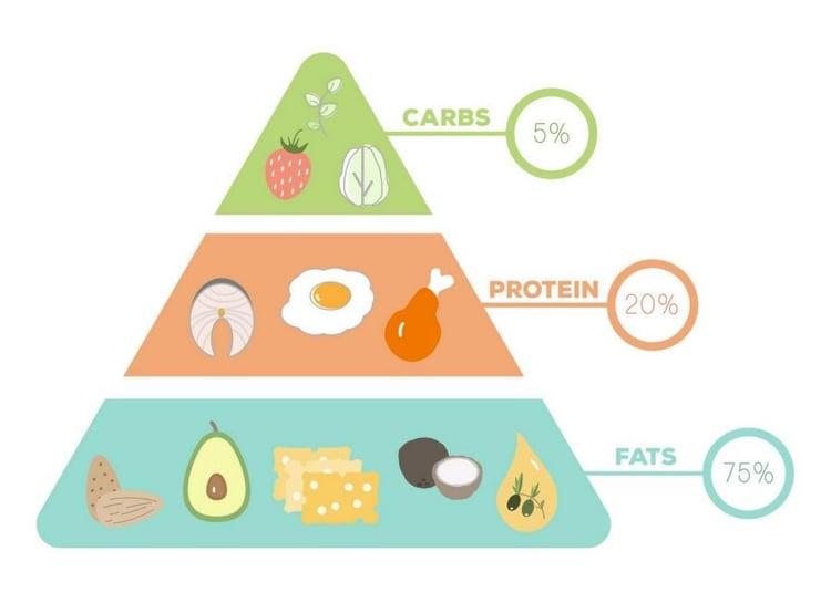 Abnehmen Tipps Ernährungspyramide