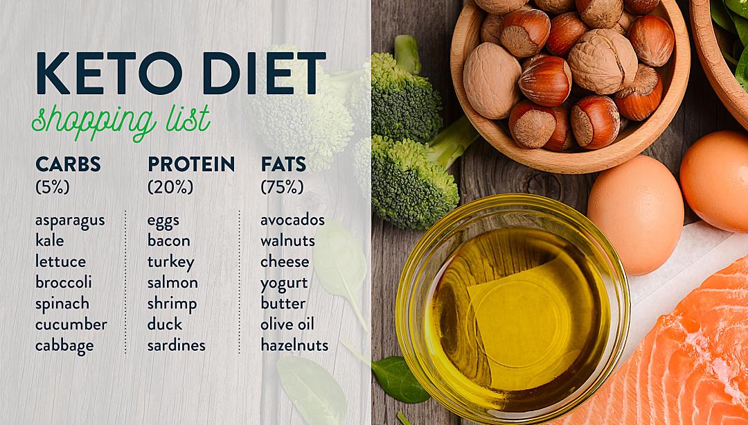 Einkaufsliste ketogene Ernährungsweise