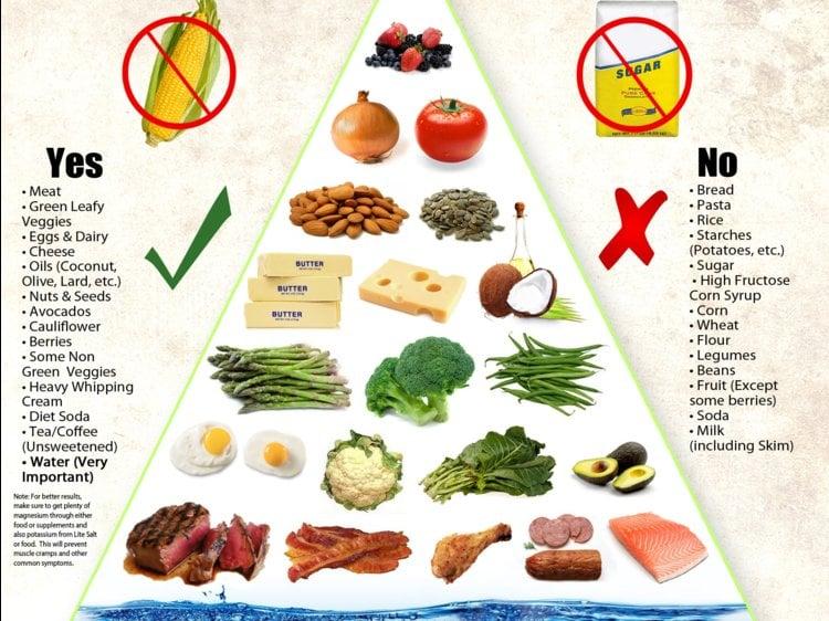 Ernährungspyramide Keto Diät