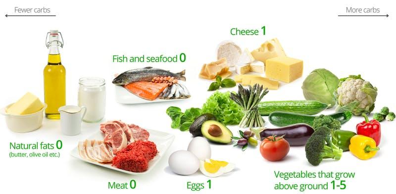 ketogene Diät Verzicht auf Kohlenhydrate