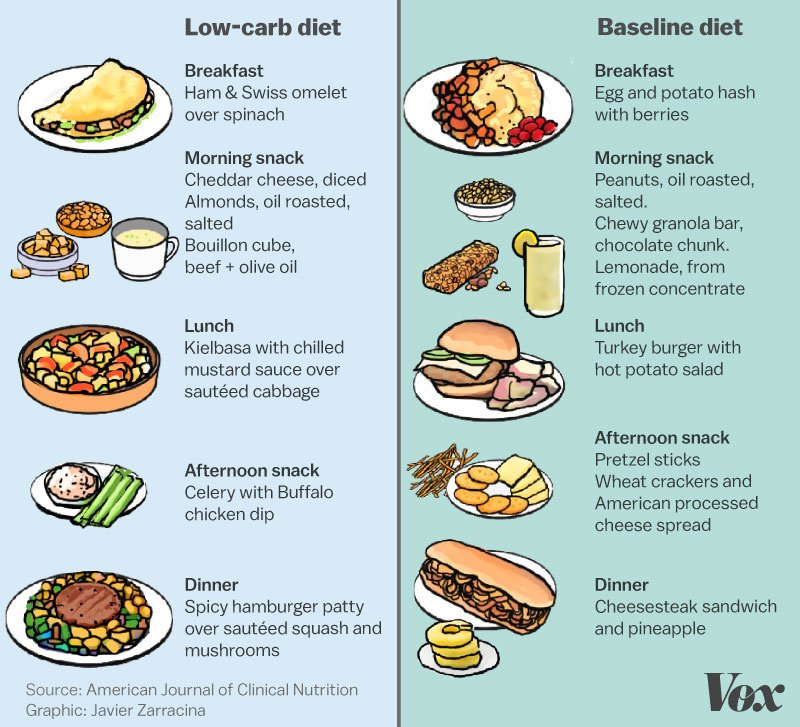 Baseline vs. Low Carb Ernährungsweise