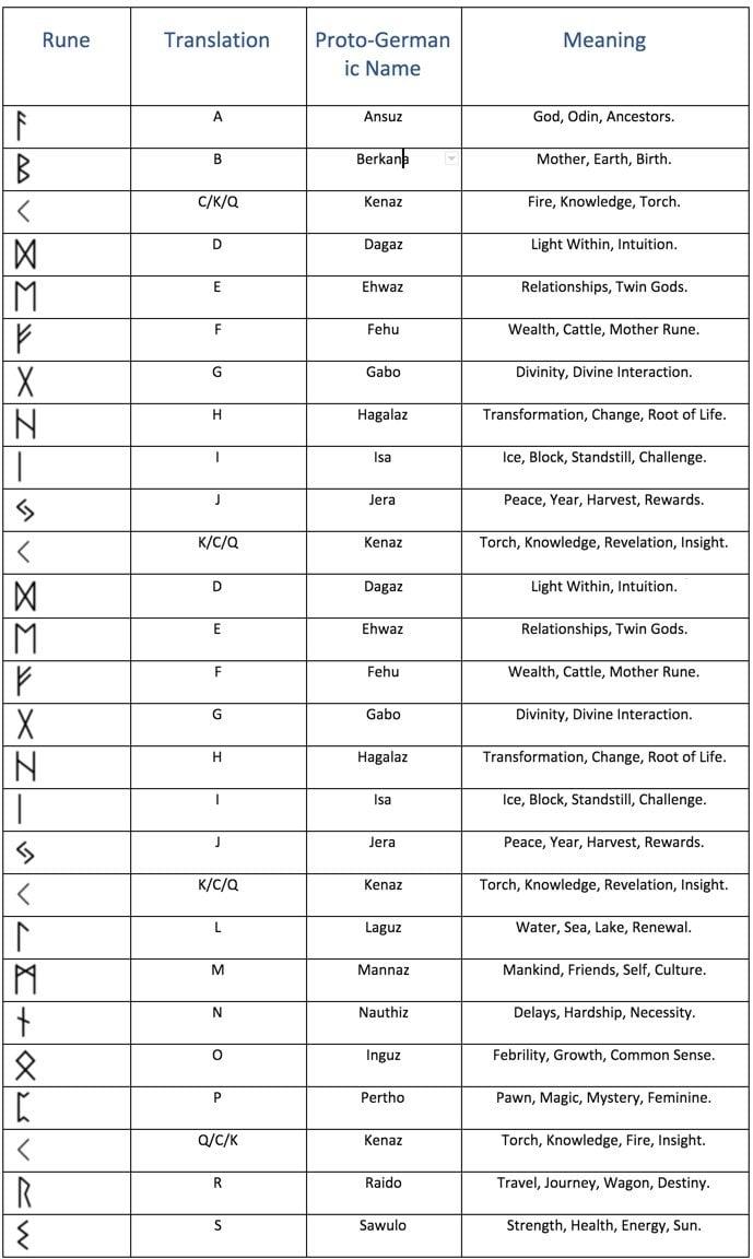 Runen Bedeutungen ausführliche Tabell