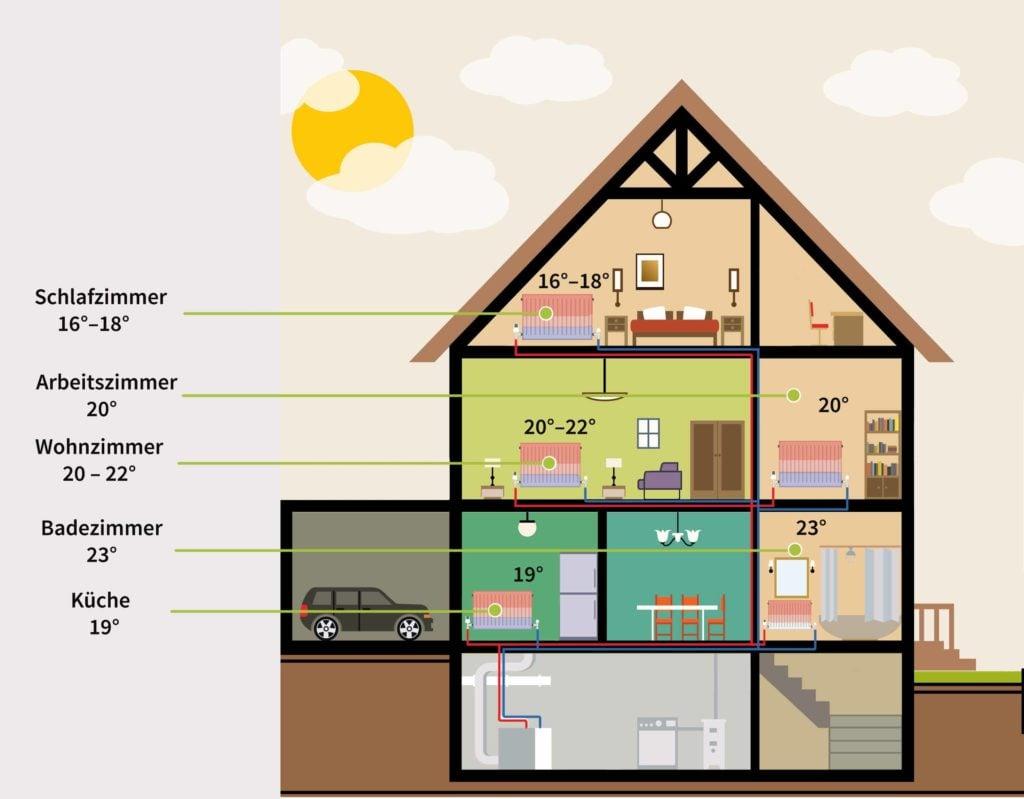 Wohnung optimale Temperatur Schema Schlafzimmer