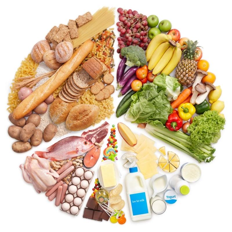 Lebensmittelgruppen Punkte-Diät