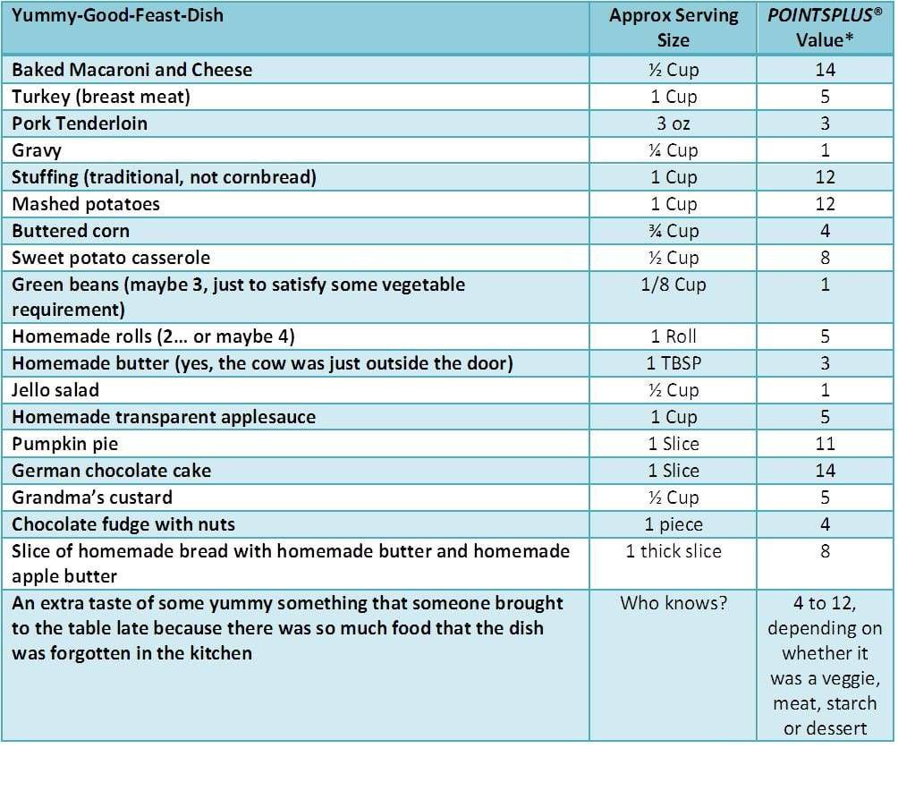 Punkte-Diät Tabelle Lebensmittel