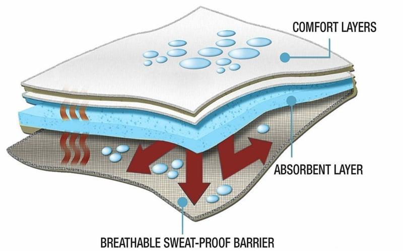 absorbierende Pads drei Schichten
