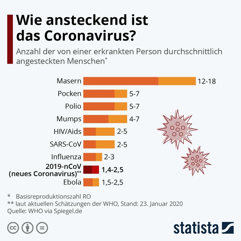 Covid 19 Ansteckung Infografik