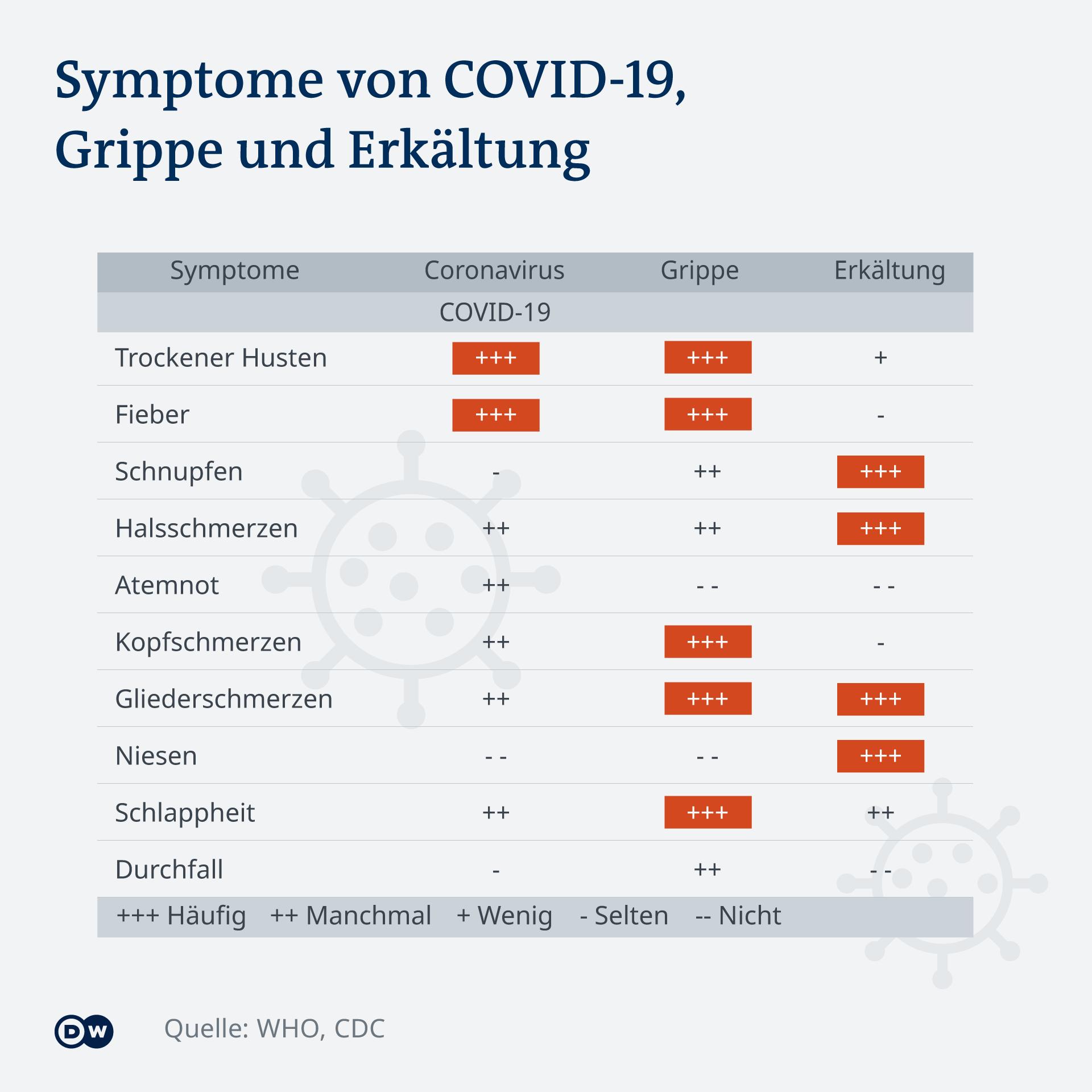 Coronavirus Symptome Vergleich