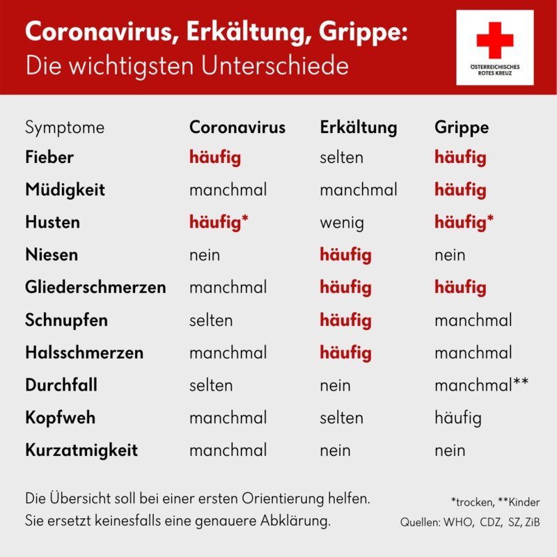 Coronavirus Symptome Unterschied Erkältung Grippe