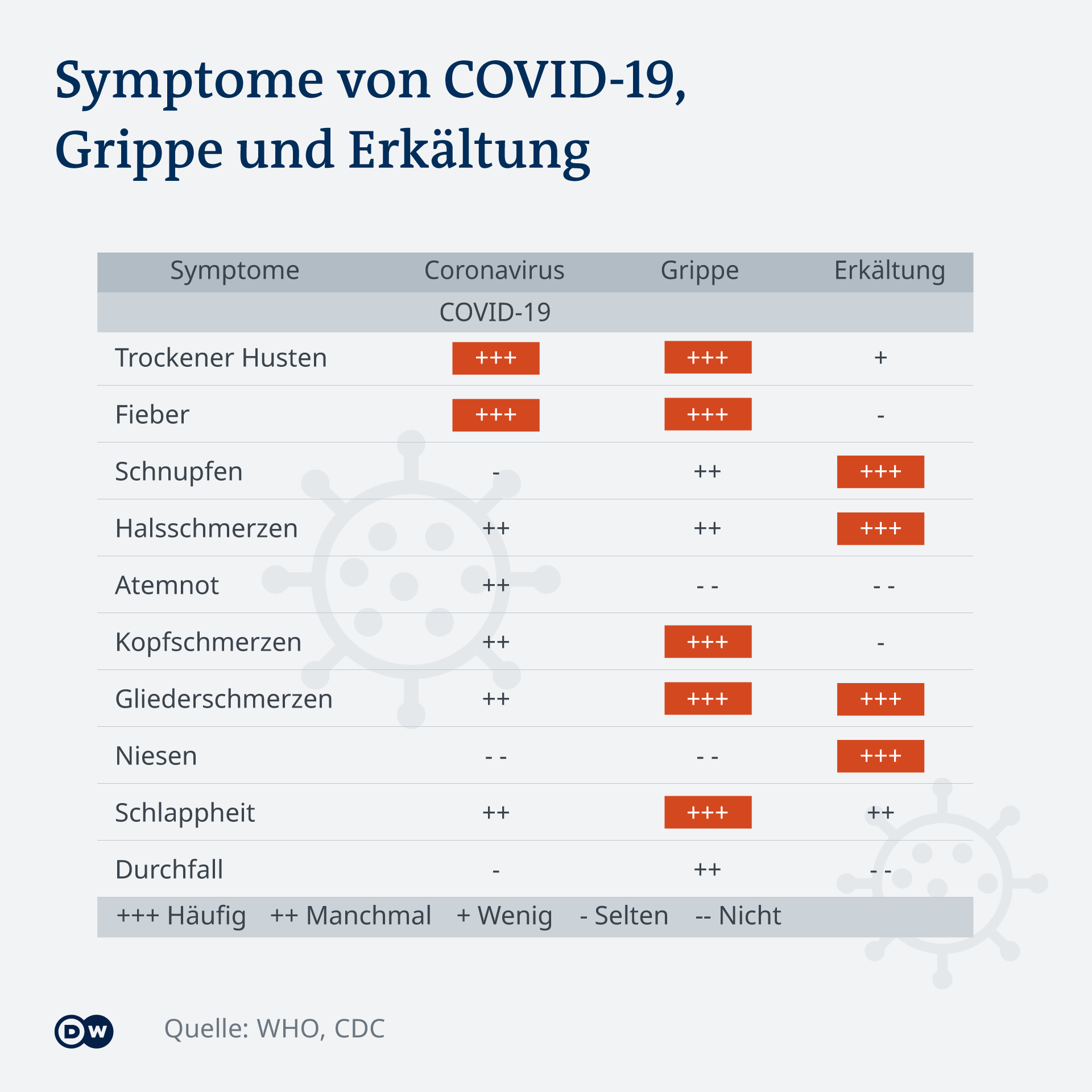 Symptome Covid 19 vs. Grippe und Erkältung