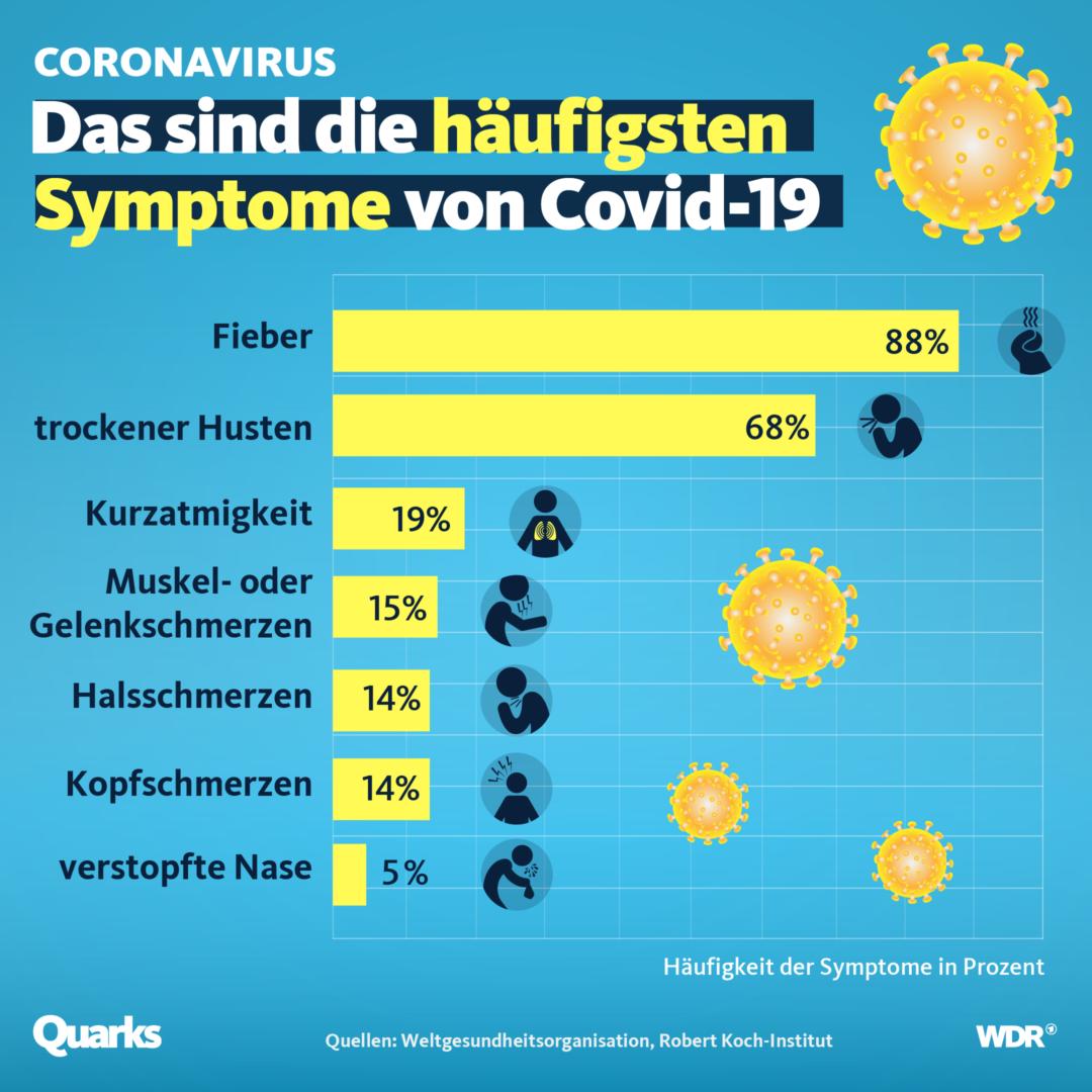 Was Sind Symptome Von Corona