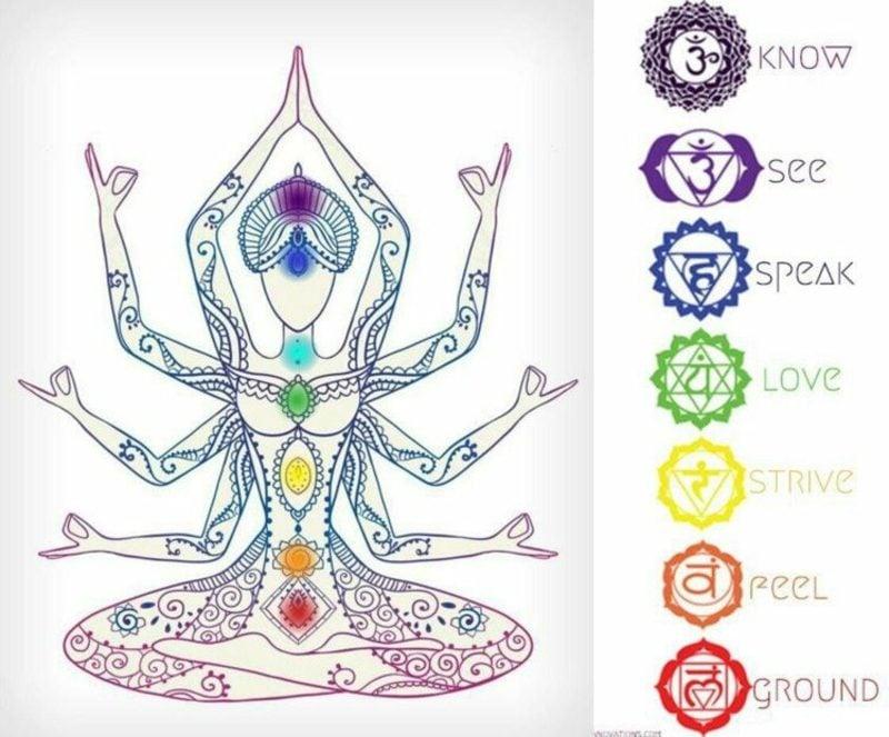 Buddhismus Tattoo sieben Chakren